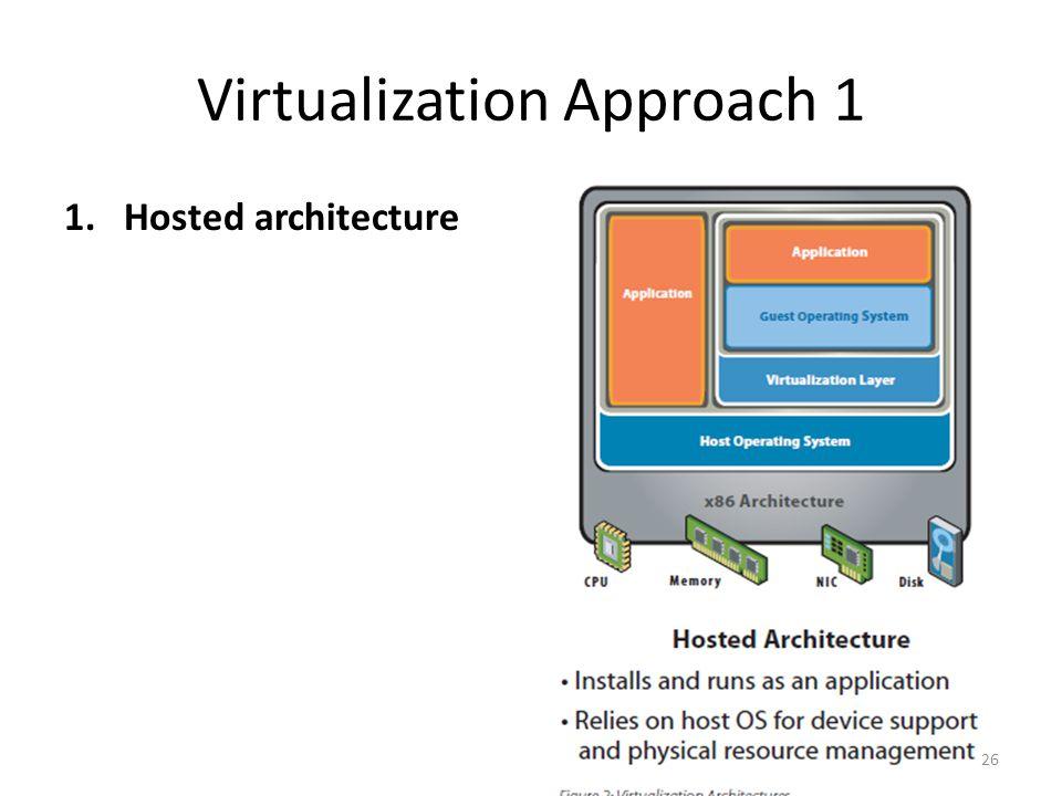 Virtualization Approach 1
