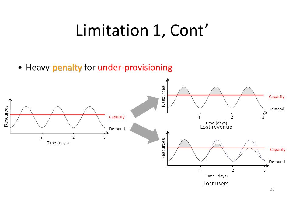 Limitation 1, Cont' Heavy penalty for under-provisioning Lost revenue