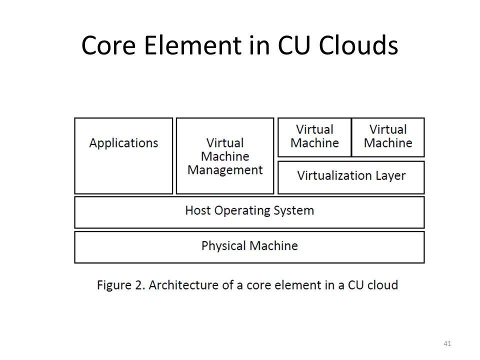 Core Element in CU Clouds