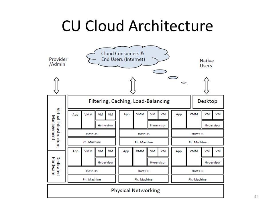 CU Cloud Architecture