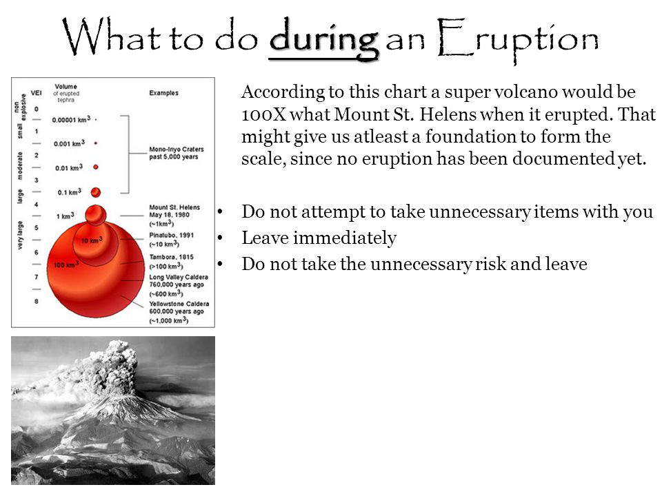 What to do during an Eruption