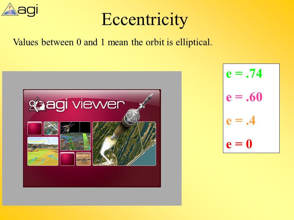Eccentricity e = .74 e = .60 e = .4 e = 0
