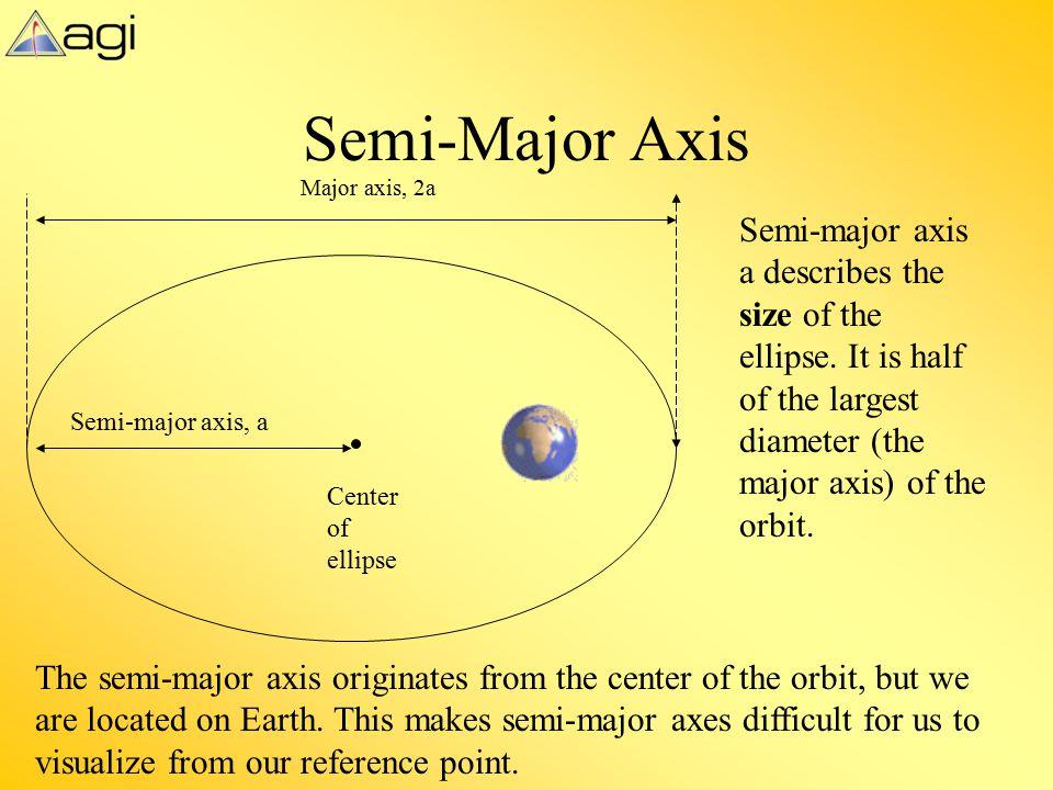 Semi-Major Axis Major axis, 2a.