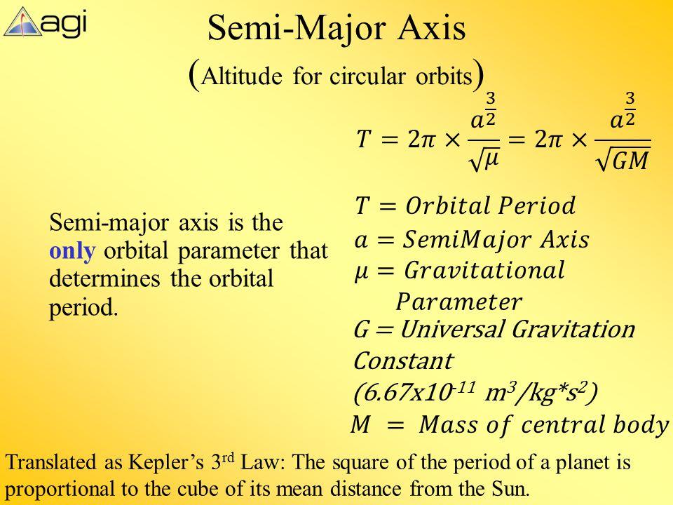 Semi-Major Axis (Altitude for circular orbits)