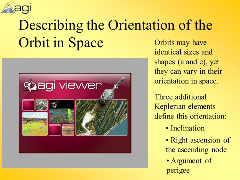 Describing the Orientation of the Orbit in Space