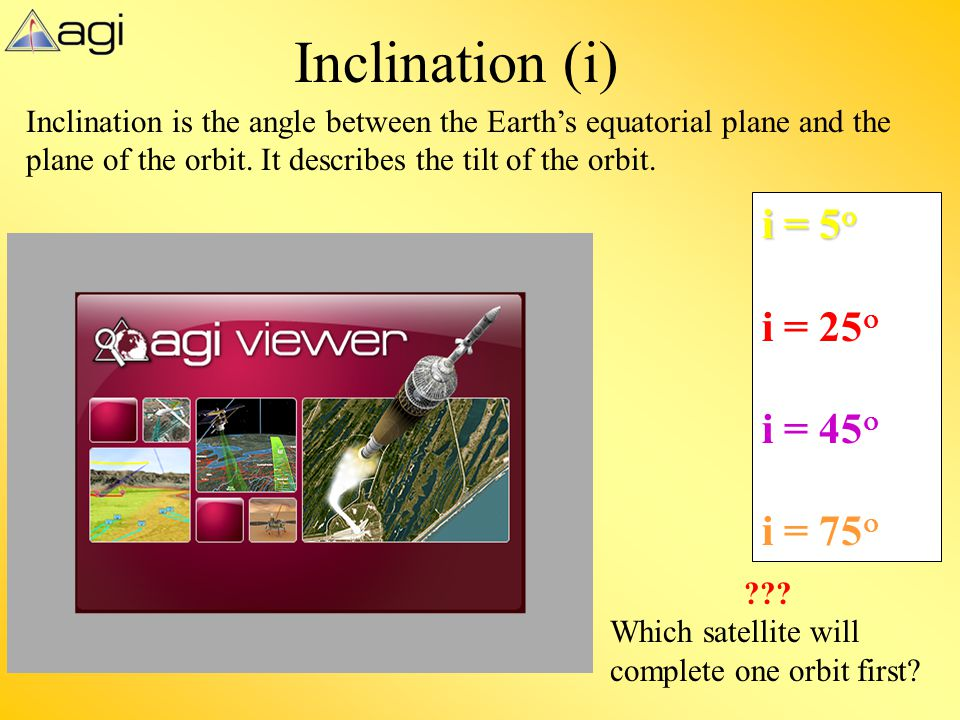 Inclination (i) i = 5o i = 25o i = 45o i = 75o
