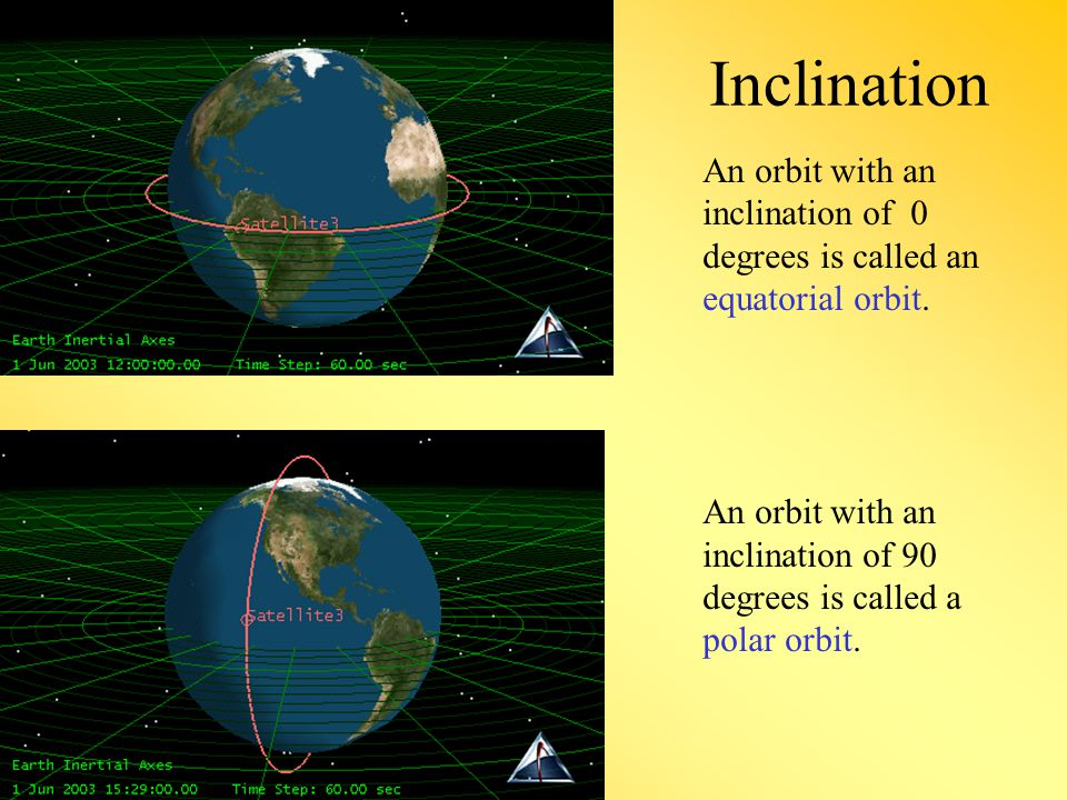 Inclination An orbit with an inclination of 0 degrees is called an equatorial orbit.
