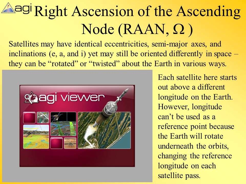 Right Ascension of the Ascending Node (RAAN, W )