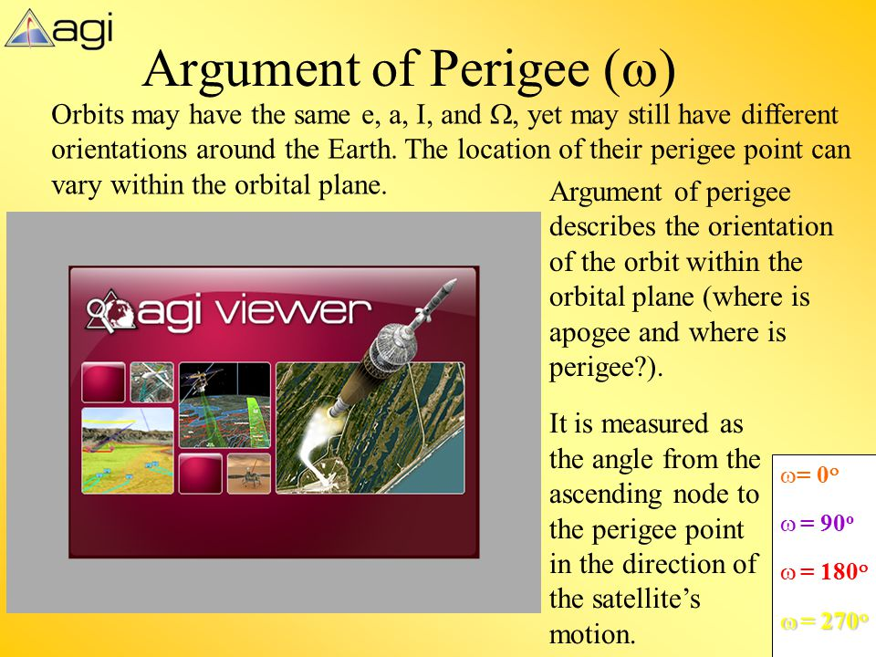 Argument of Perigee (w)