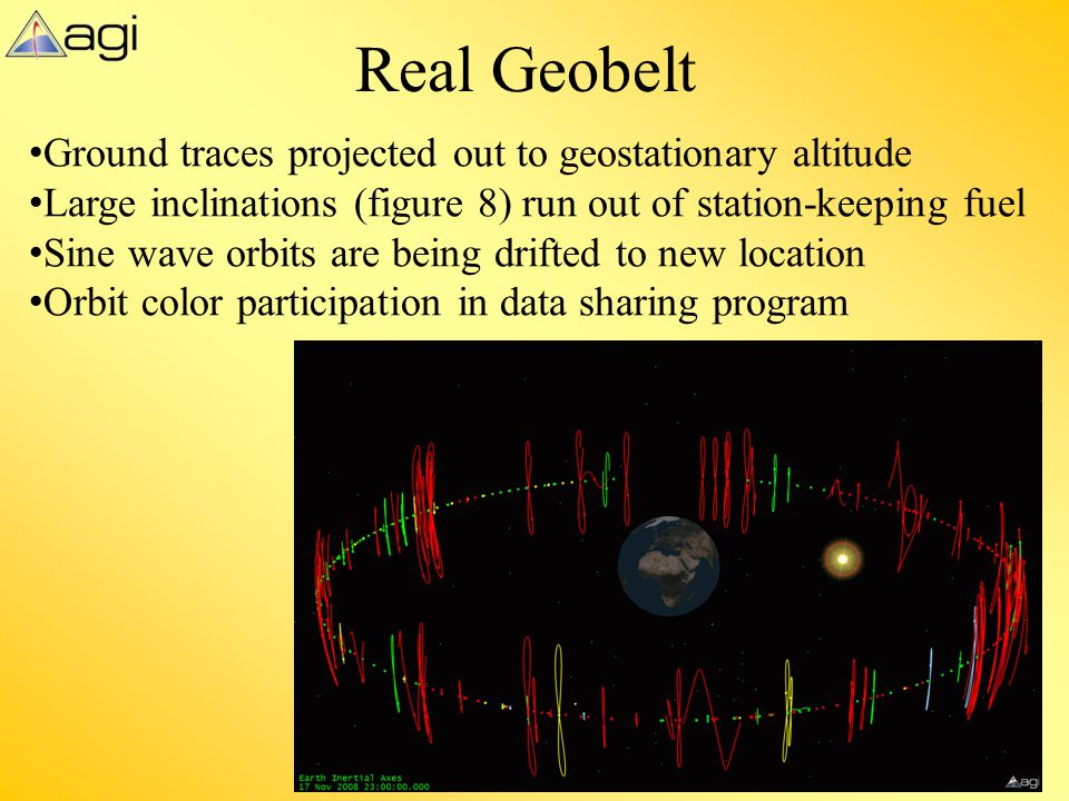 Real Geobelt Ground traces projected out to geostationary altitude