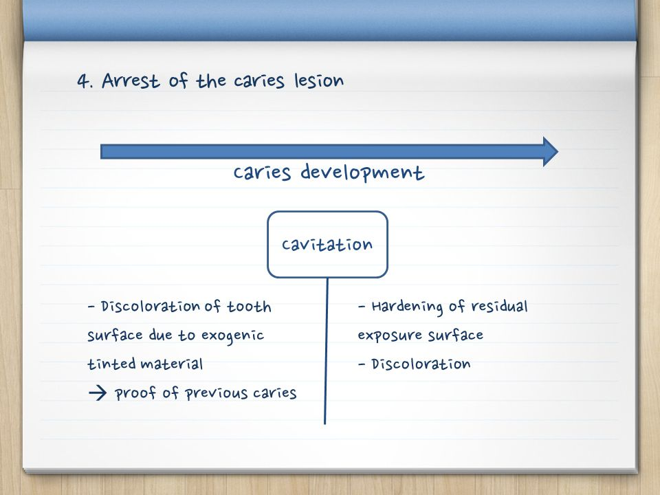 Caries development 4. Arrest of the caries lesion Cavitation