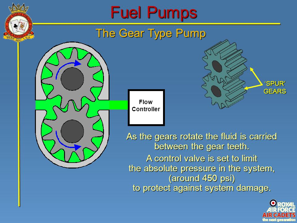 Fuel Pumps The Gear Type Pump As the gears rotate the fluid is carried