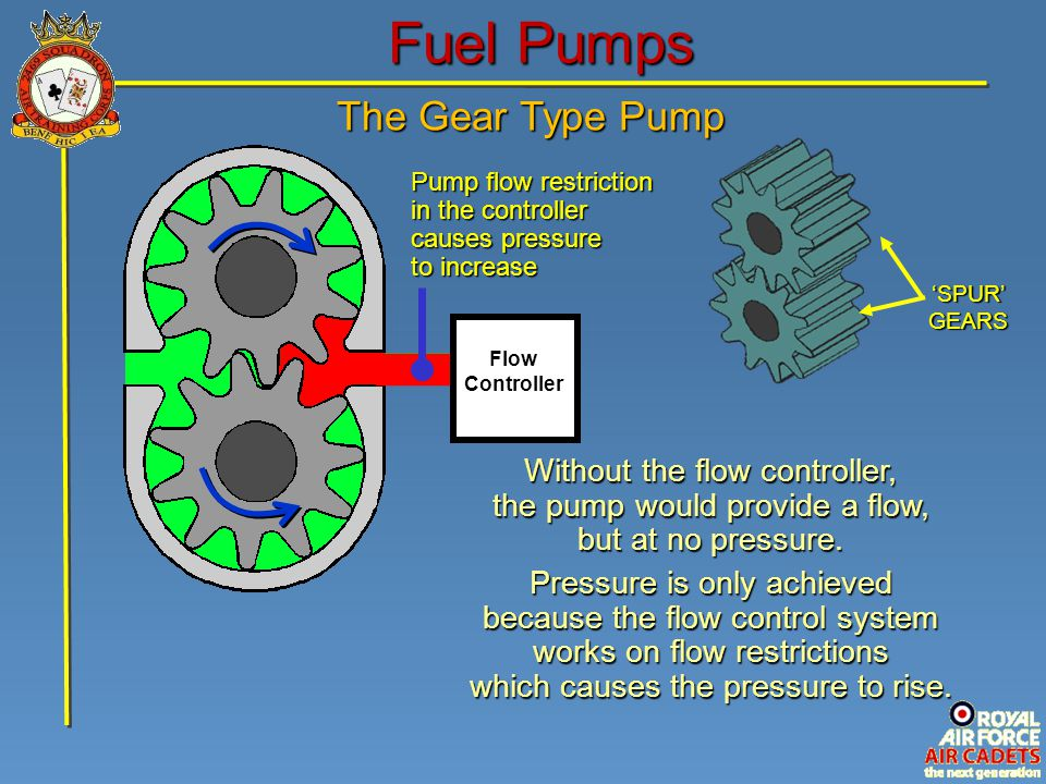 Fuel Pumps The Gear Type Pump Without the flow controller,