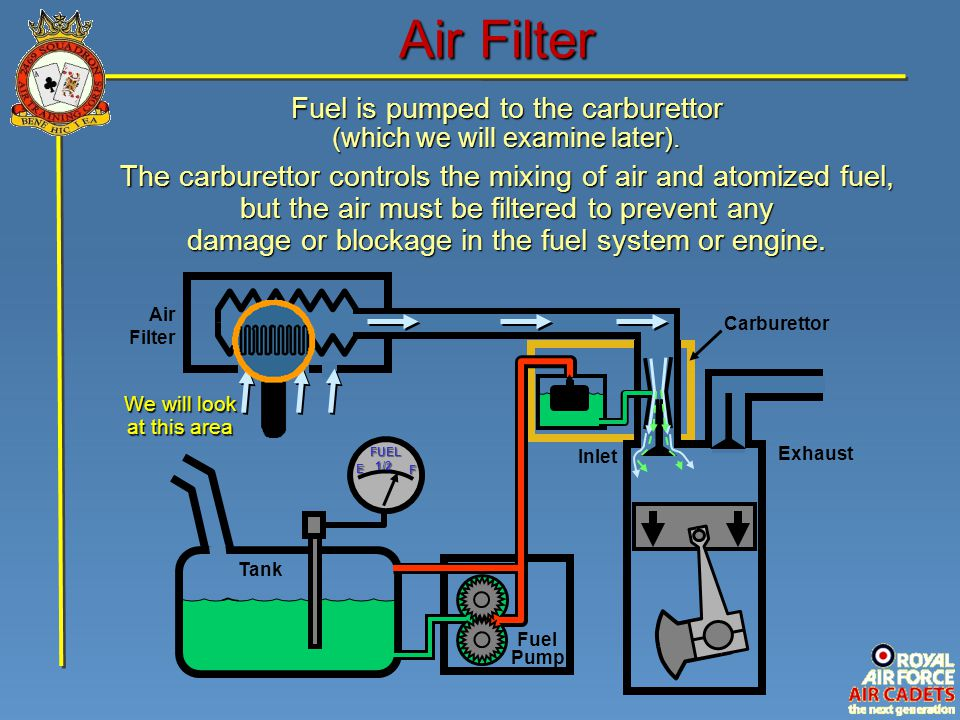 Air Filter Fuel is pumped to the carburettor