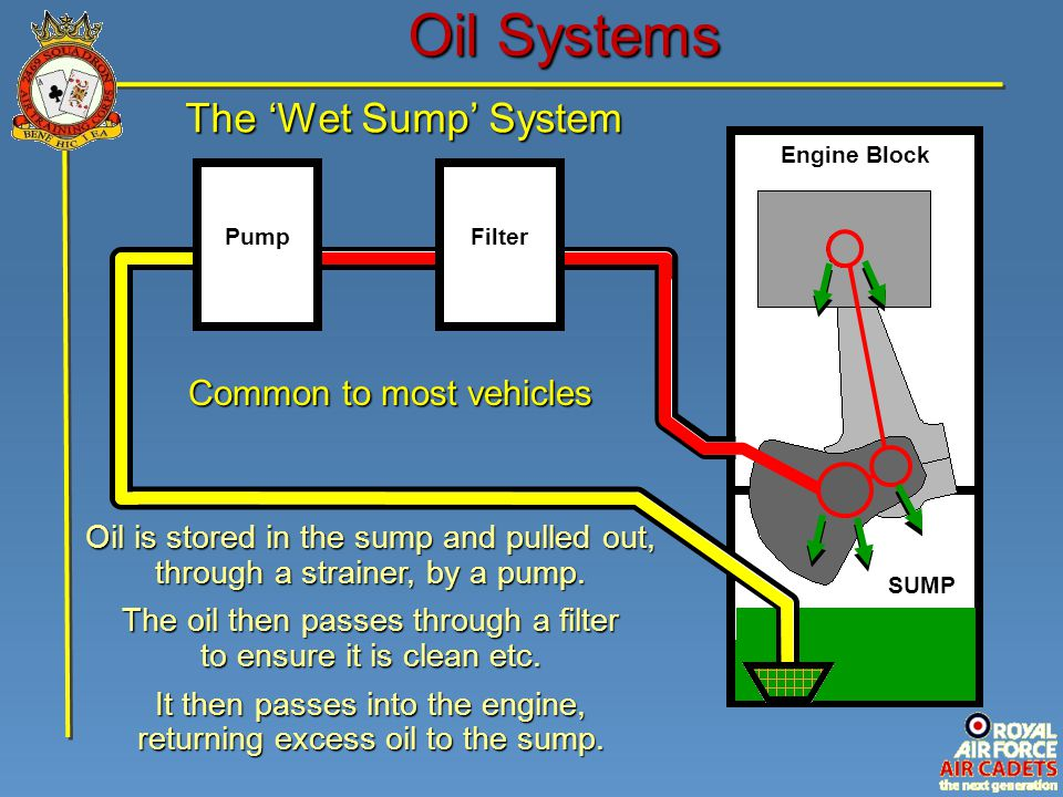 Oil Systems The 'Wet Sump' System Common to most vehicles
