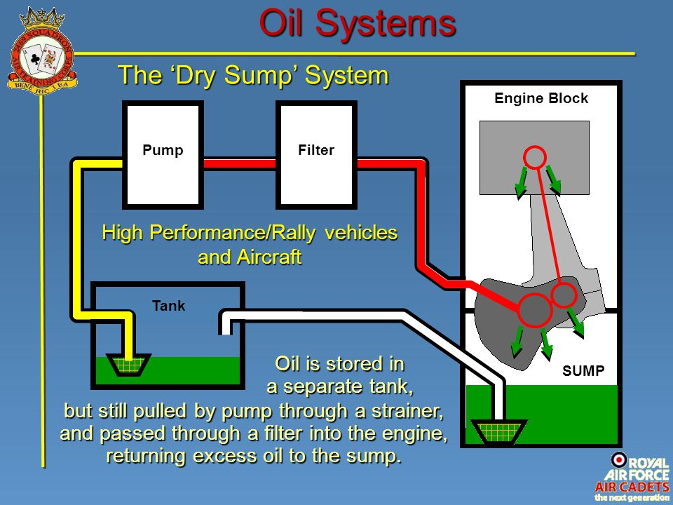Oil Systems The 'Dry Sump' System High Performance/Rally vehicles