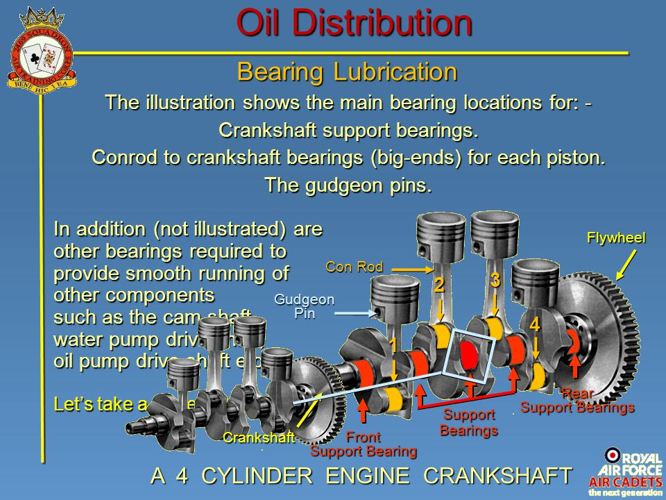 Oil Distribution Bearing Lubrication A 4 CYLINDER ENGINE CRANKSHAFT