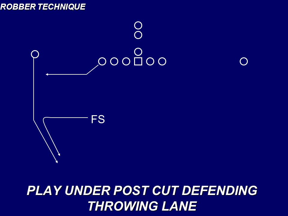 PLAY UNDER POST CUT DEFENDING THROWING LANE