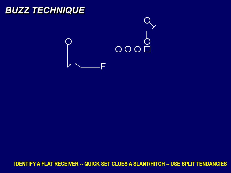 BUZZ TECHNIQUE F IDENTIFY A FLAT RECEIVER -- QUICK SET CLUES A SLANT/HITCH -- USE SPLIT TENDANCIES