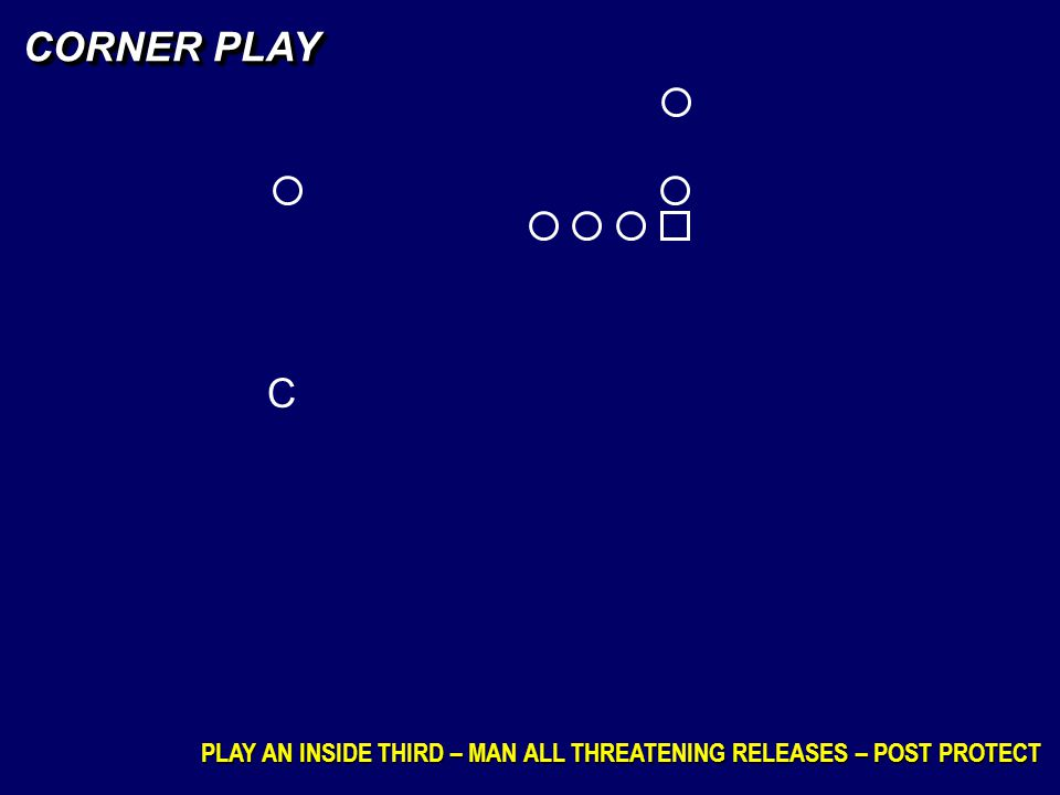 CORNER PLAY C PLAY AN INSIDE THIRD – MAN ALL THREATENING RELEASES – POST PROTECT