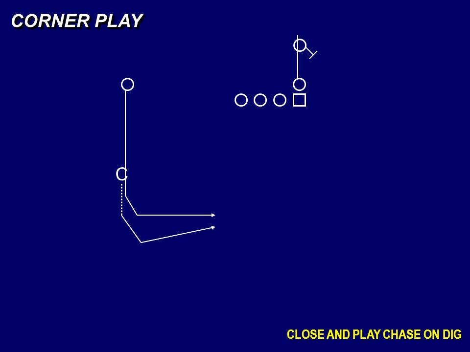CORNER PLAY C CLOSE AND PLAY CHASE ON DIG
