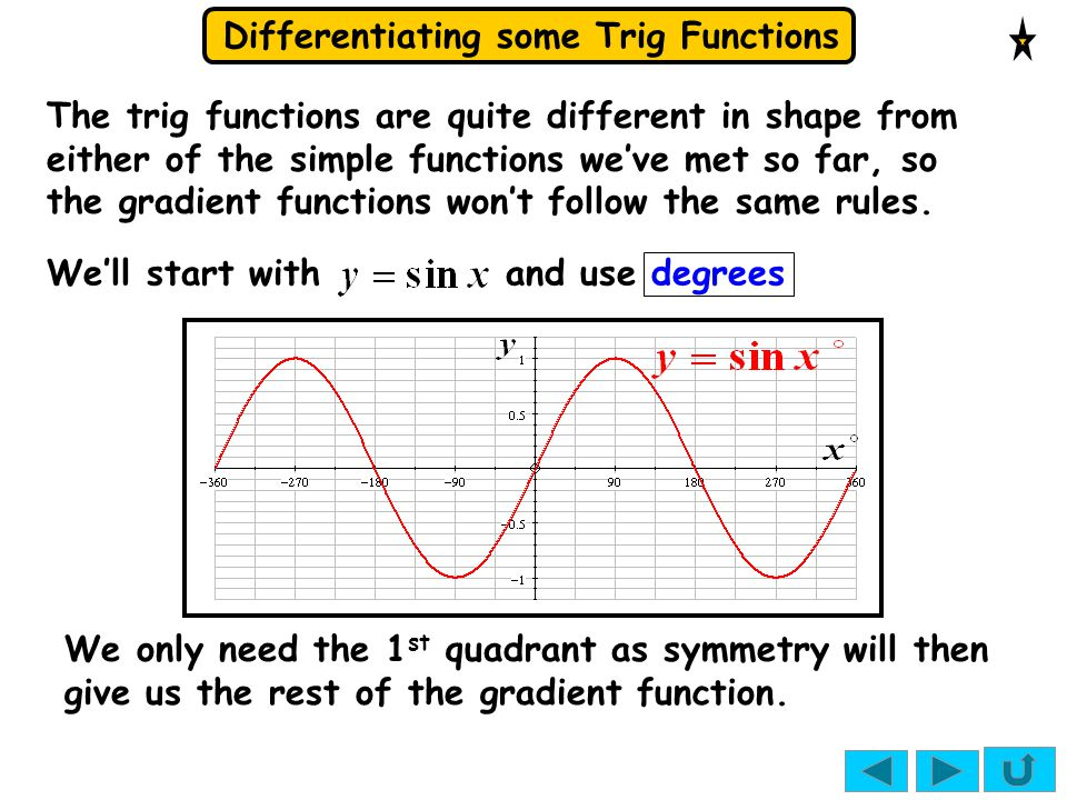The trig functions are quite different in shape from either of the simple functions we've met so far, so the gradient functions won't follow the same rules.