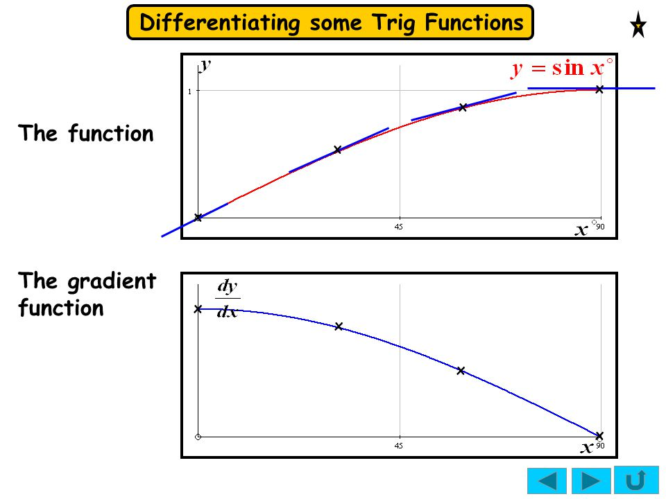 x x The function x x The gradient function x x x x