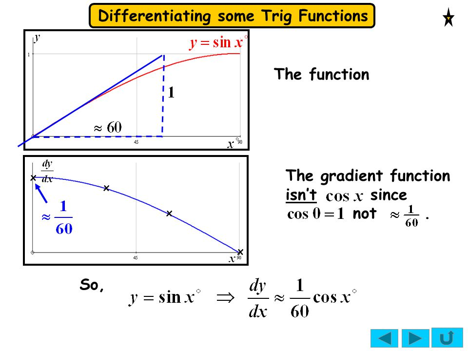 The gradient function isn't since not .