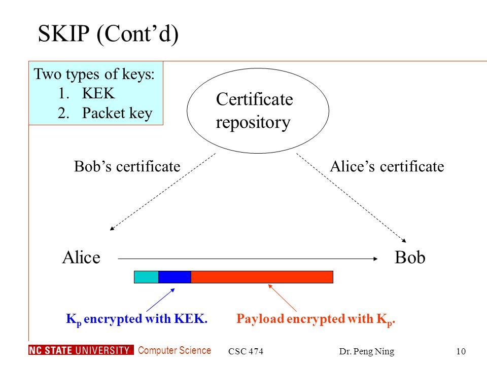 SKIP (Cont'd) Certificate repository Alice Bob Two types of keys: KEK