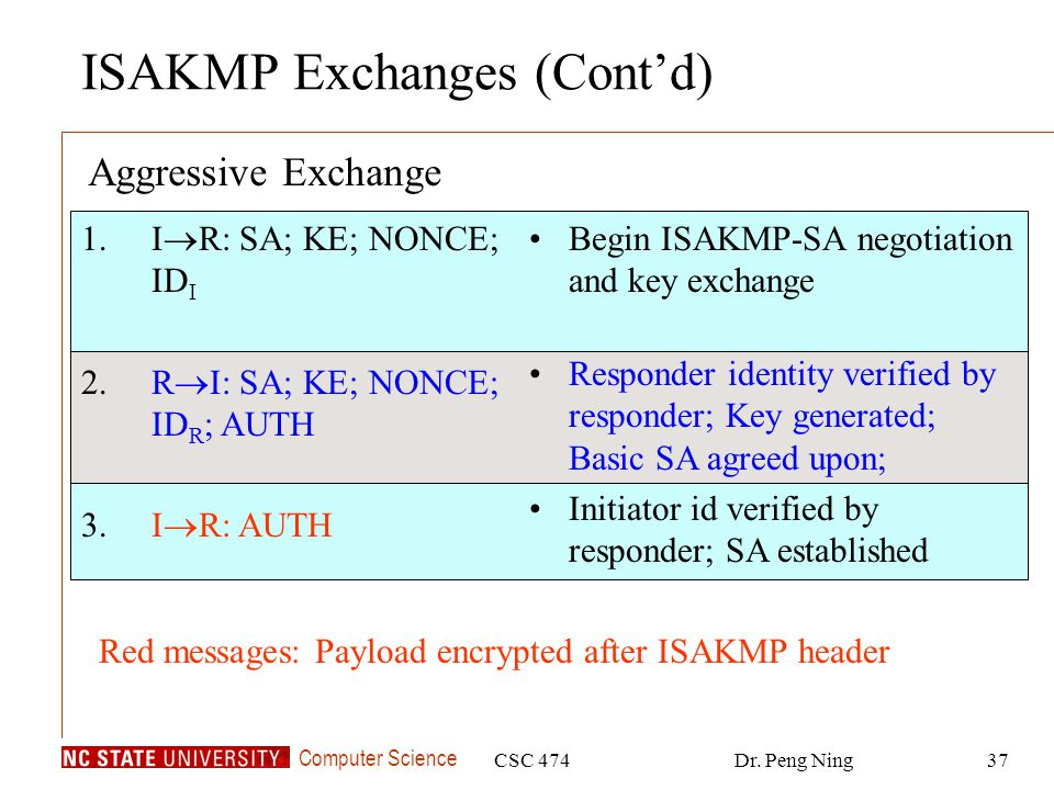 ISAKMP Exchanges (Cont'd)