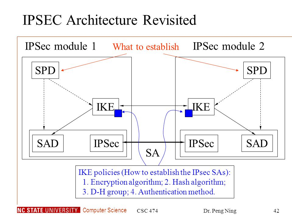 IPSEC Architecture Revisited