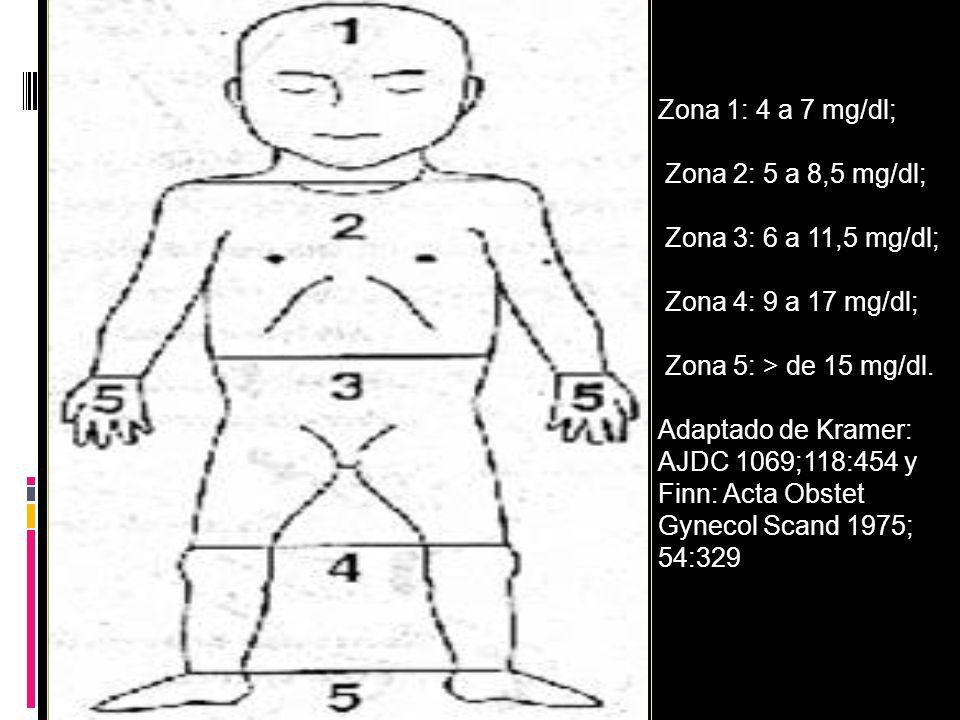 Zona 1: 4 a 7 mg/dl; Zona 2: 5 a 8,5 mg/dl; Zona 3: 6 a 11,5 mg/dl; Zona 4: 9 a 17 mg/dl; Zona 5: > de 15 mg/dl.