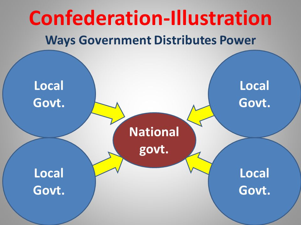 Confederation-Illustration Ways Government Distributes Power