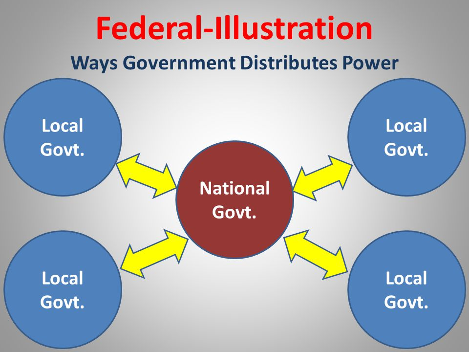 Federal-Illustration Ways Government Distributes Power