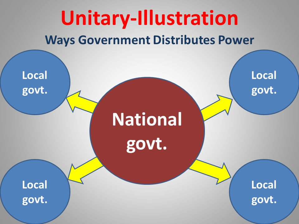 Unitary-Illustration Ways Government Distributes Power