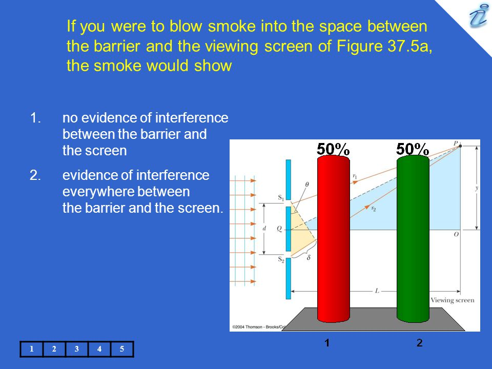 If you were to blow smoke into the space between the barrier and the viewing screen of Figure 37.5a, the smoke would show