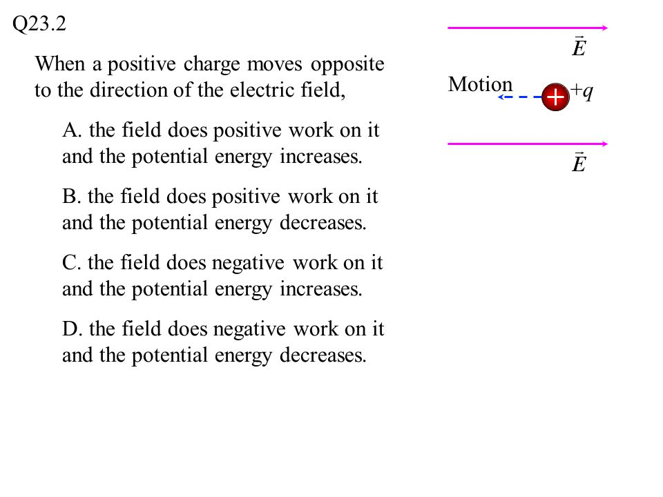 Q23.2 When a positive charge moves opposite to the direction of the electric field, Motion. +q.