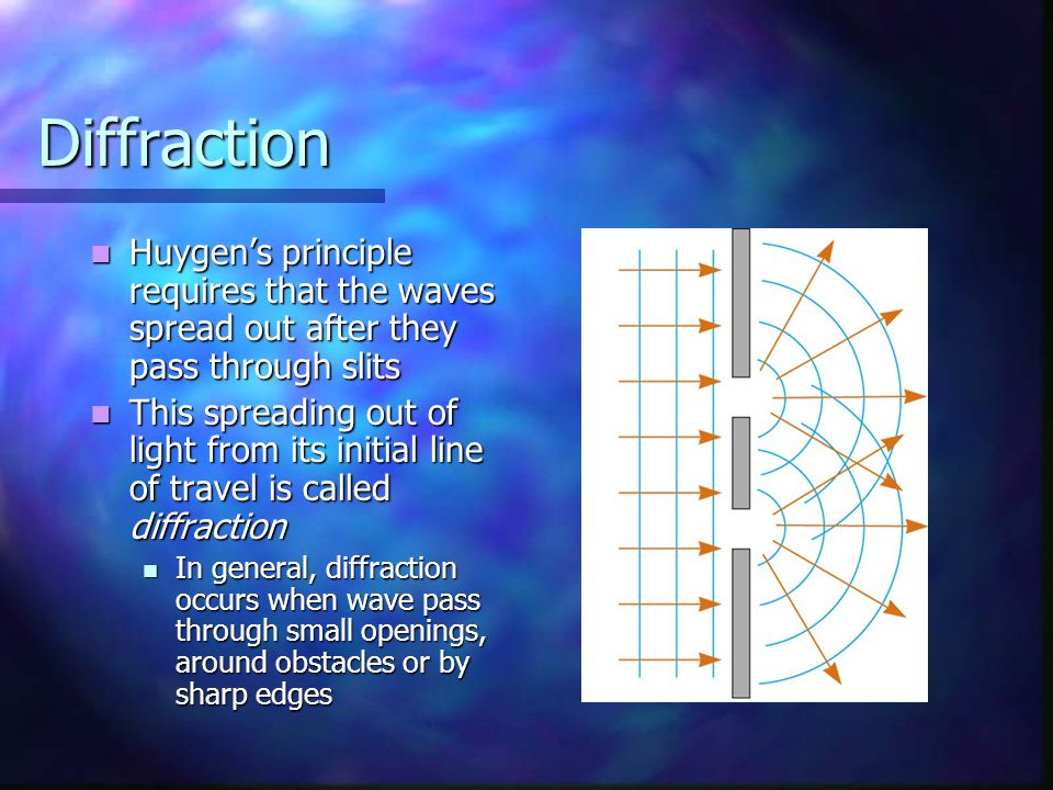 Diffraction Huygen's principle requires that the waves spread out after they pass through slits.