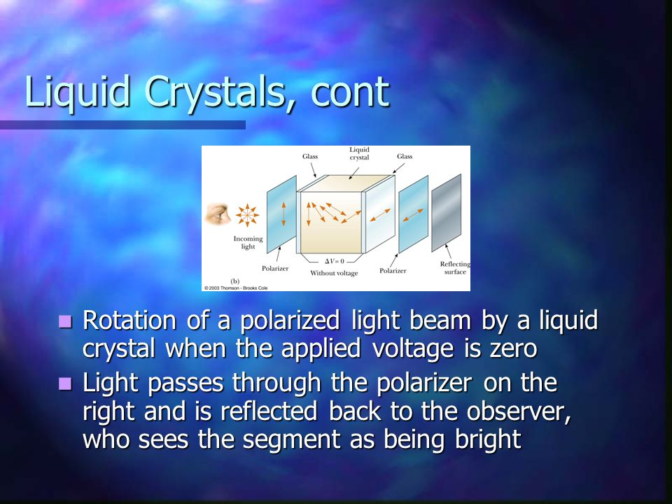 Liquid Crystals, cont Rotation of a polarized light beam by a liquid crystal when the applied voltage is zero.