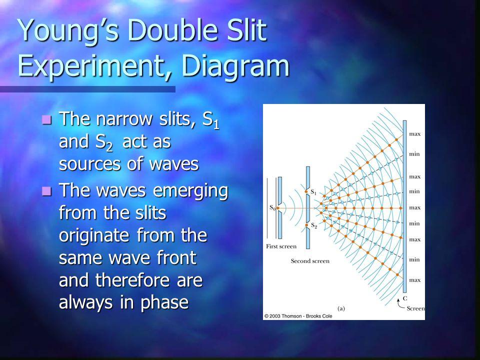 Young's Double Slit Experiment, Diagram