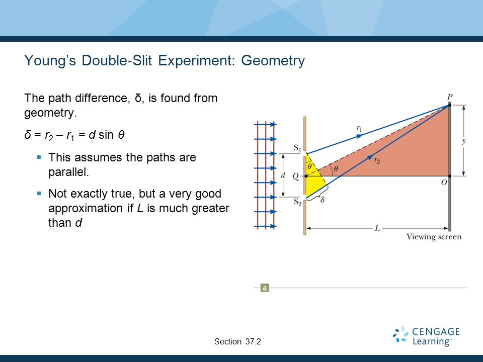 Young's Double-Slit Experiment: Geometry