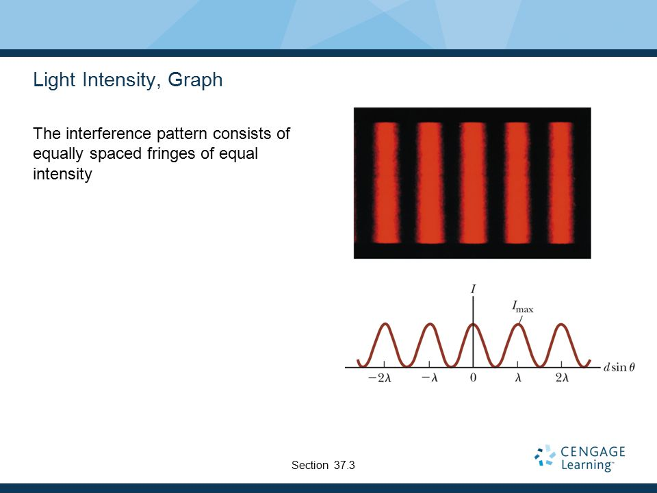 Light Intensity, Graph The interference pattern consists of equally spaced fringes of equal intensity.