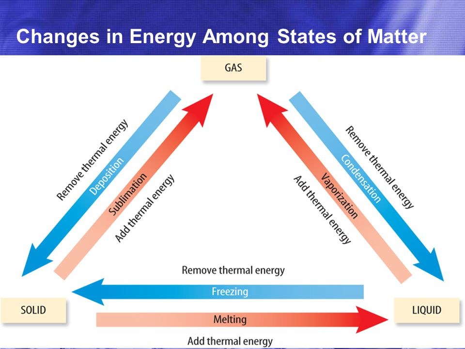 Changes in Energy Among States of Matter