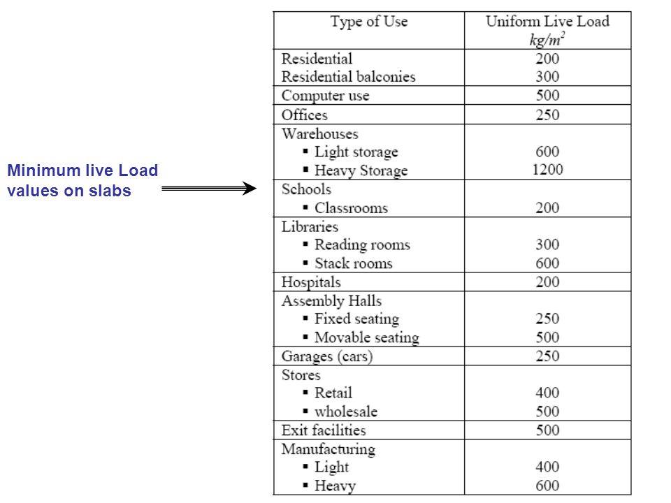 Minimum live Load values on slabs