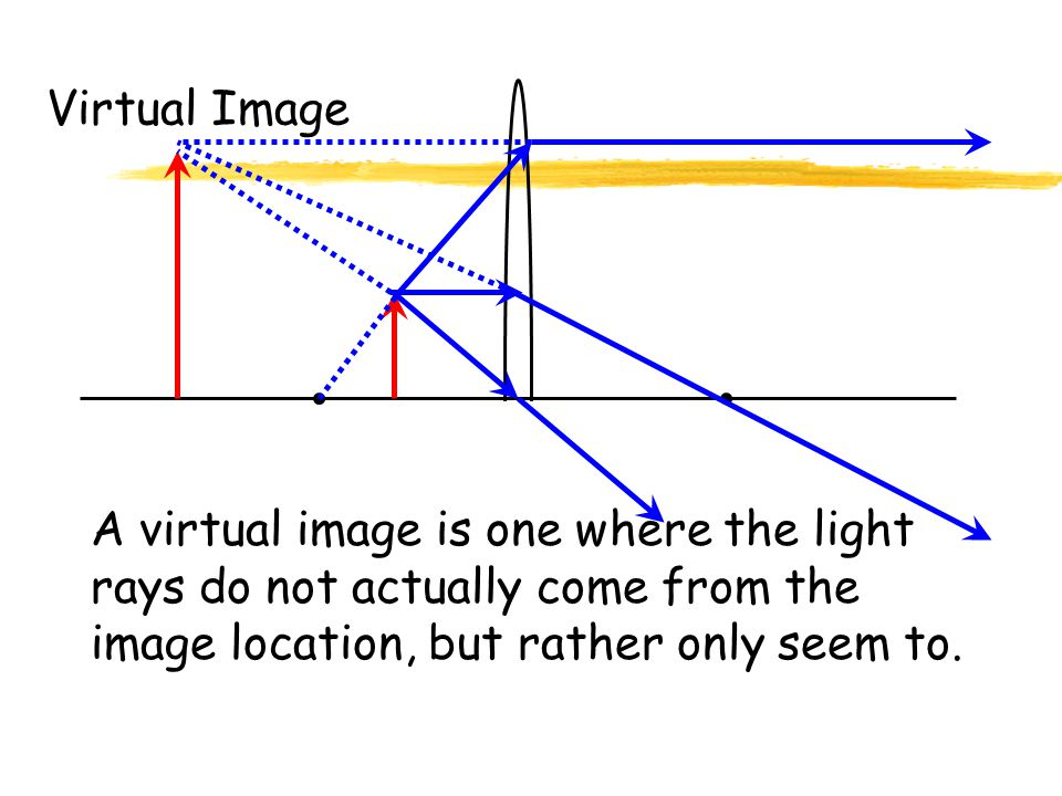 Virtual Image A virtual image is one where the light rays do not actually come from the image location, but rather only seem to.