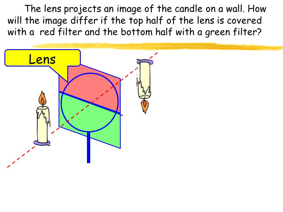 The lens projects an image of the candle on a wall
