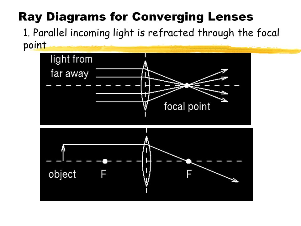 Ray Diagrams for Converging Lenses