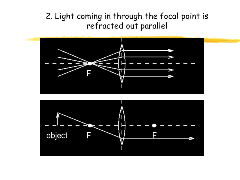 2. Light coming in through the focal point is refracted out parallel