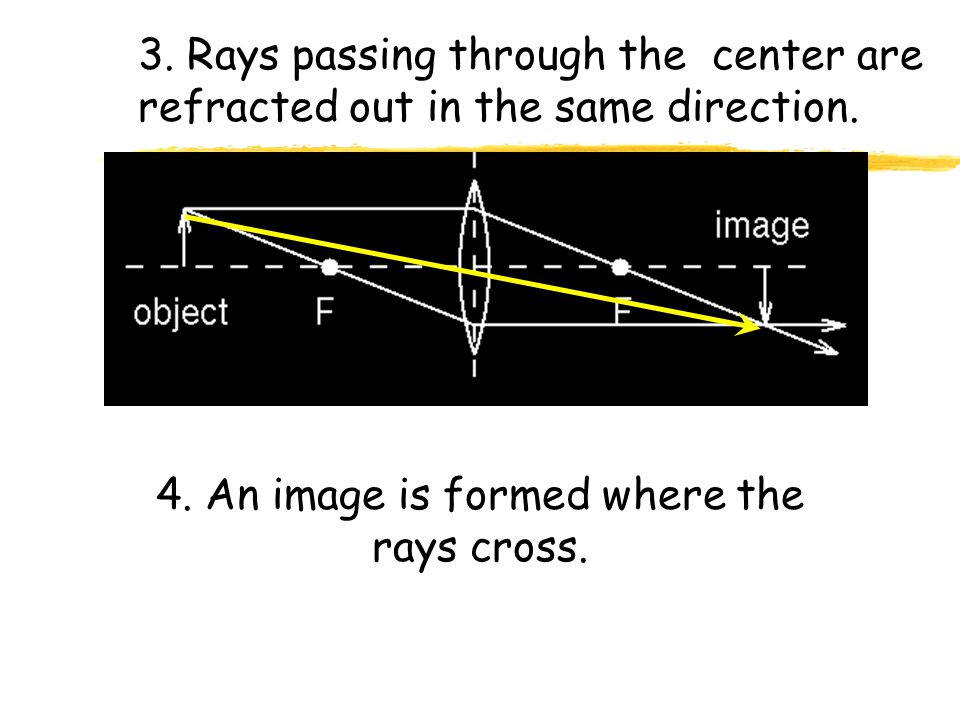 4. An image is formed where the rays cross.
