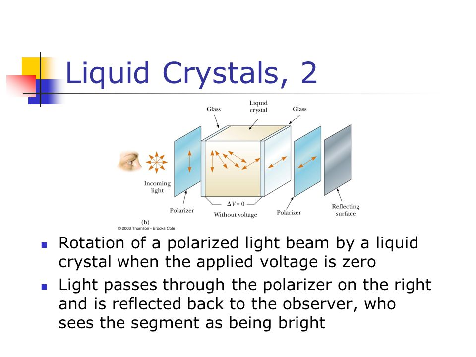 Liquid Crystals, 2 Rotation of a polarized light beam by a liquid crystal when the applied voltage is zero.